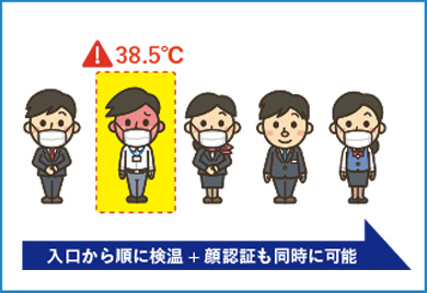 検温速度で人の行列を回避!